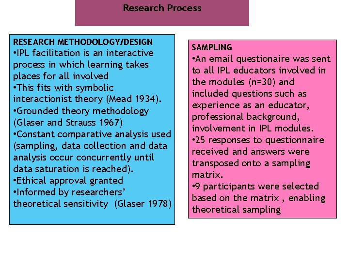 Research Process RESEARCH METHODOLOGY/DESIGN • IPL facilitation is an interactive process in which learning