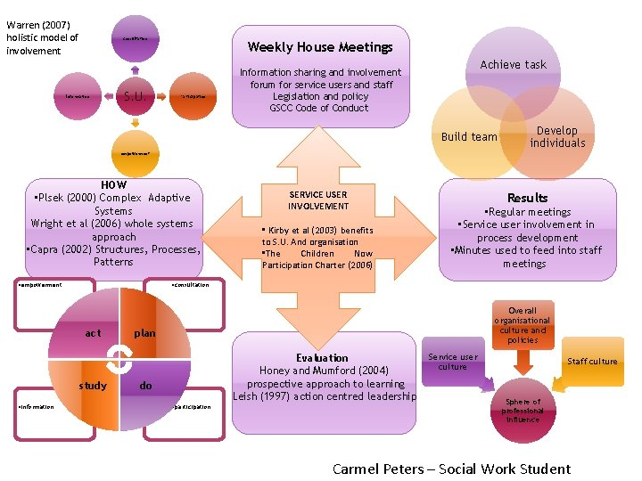 Warren (2007) holistic model of involvement consultation Information S. U. Weekly House Meetings Participation