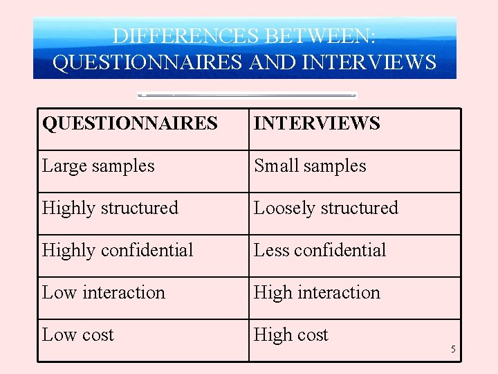 DIFFERENCES BETWEEN: QUESTIONNAIRES AND INTERVIEWS QUESTIONNAIRES INTERVIEWS Large samples Small samples Highly structured Loosely