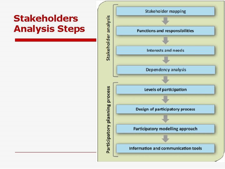 Stakeholders Analysis Steps 2