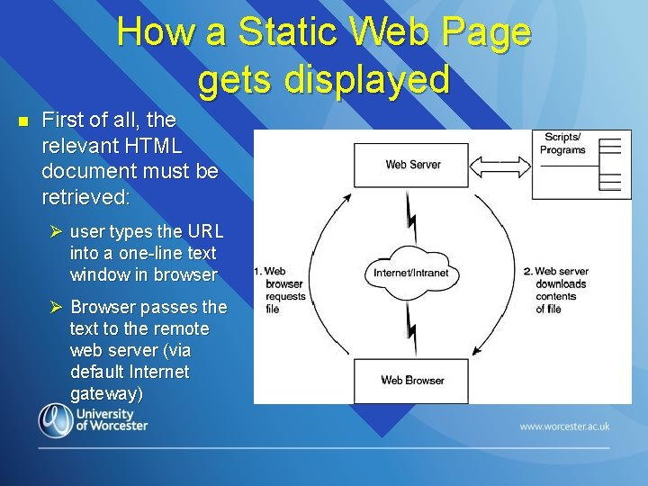 How a Static Web Page gets displayed n First of all, the relevant HTML
