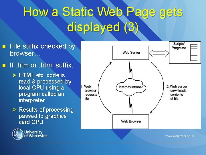 How a Static Web Page gets displayed (3) n File suffix checked by browser…