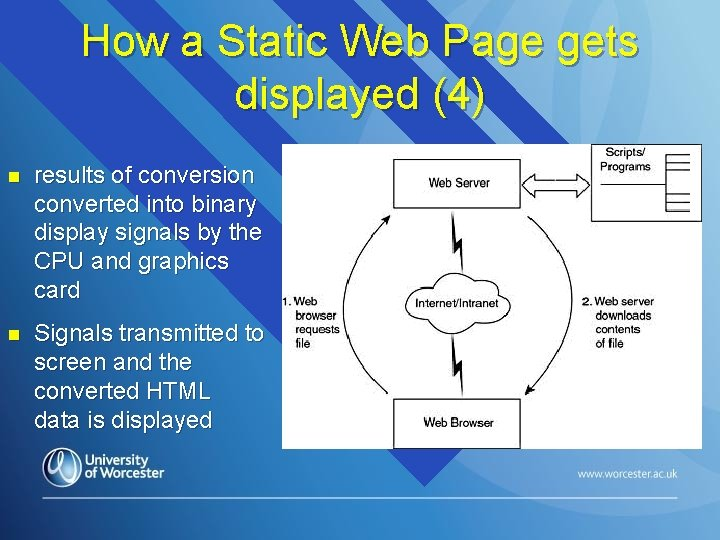 How a Static Web Page gets displayed (4) n results of conversion converted into