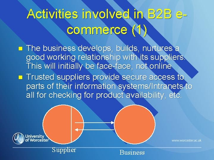 Activities involved in B 2 B ecommerce (1) n n The business develops, builds,