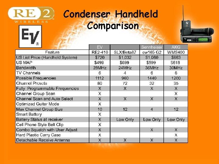 Condenser Handheld Comparison Wireless Basics 102 8/06/04