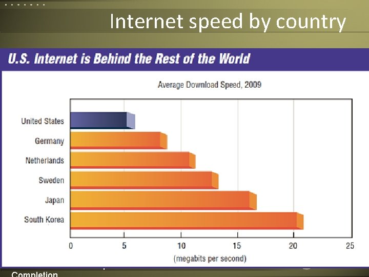 Internet speed by country Corvelle Drives Concepts to 24