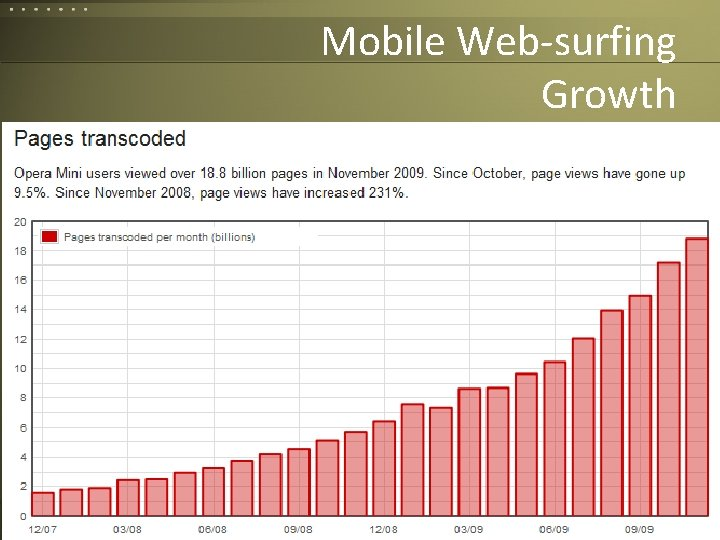 Mobile Web-surfing Growth Corvelle Drives Concepts to 49