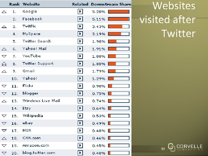 Websites visited after Twitter Corvelle Drives Concepts to 50