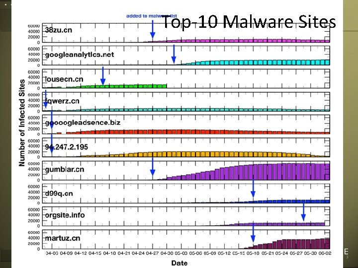 Top-10 Malware Sites Corvelle Drives Concepts to 51