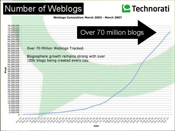 Number of Weblogs Over 70 million blogs Corvelle Drives Concepts to 53