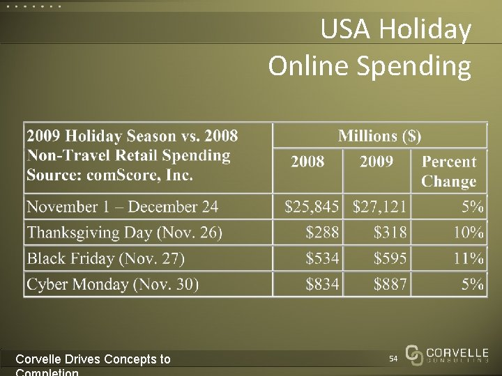 USA Holiday Online Spending Corvelle Drives Concepts to 54