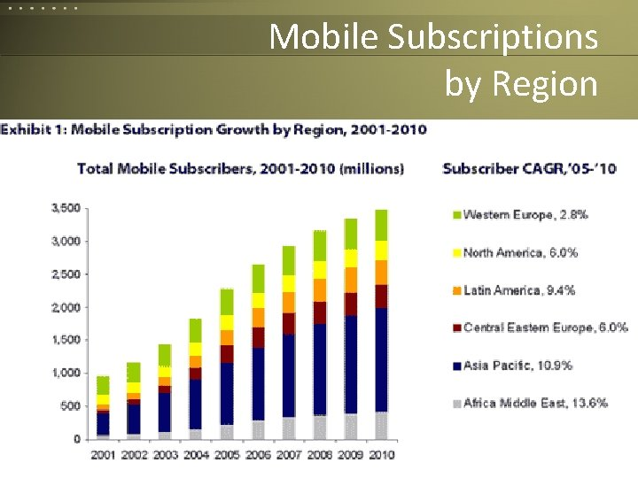 Mobile Subscriptions by Region Corvelle Drives Concepts to 78