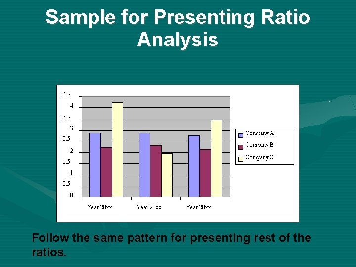 Sample for Presenting Ratio Analysis 4. 5 4 3. 5 3 Company A 2.
