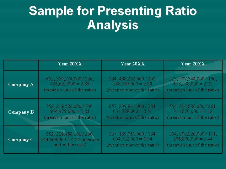 Sample for Presenting Ratio Analysis Year 20 XX Company A 655, 359, 574, 000