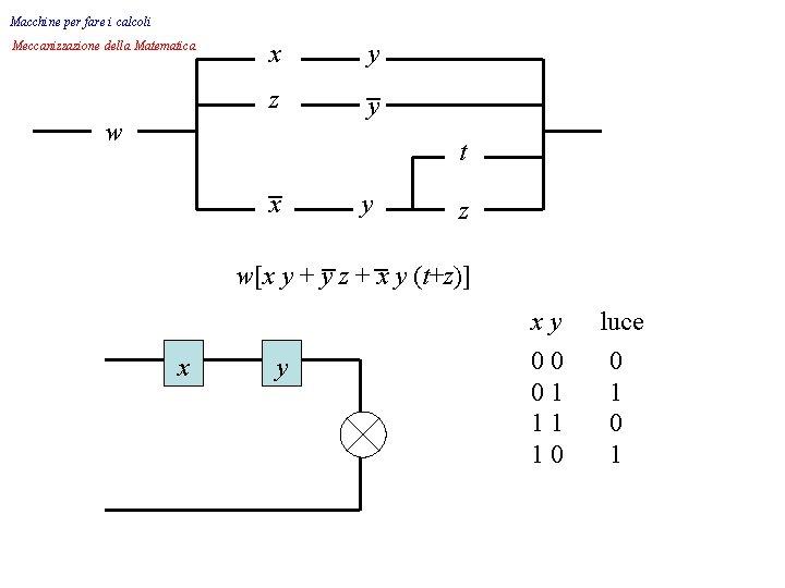 Macchine per fare i calcoli Meccanizzazione della Matematica x z w y _ y