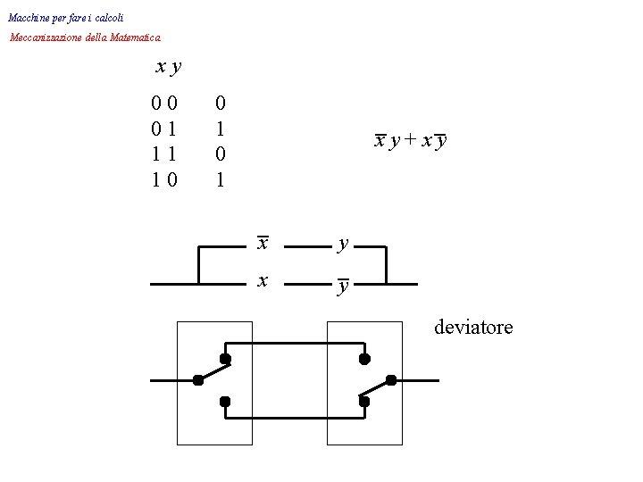 Macchine per fare i calcoli Meccanizzazione della Matematica xy 00 01 11 10 0