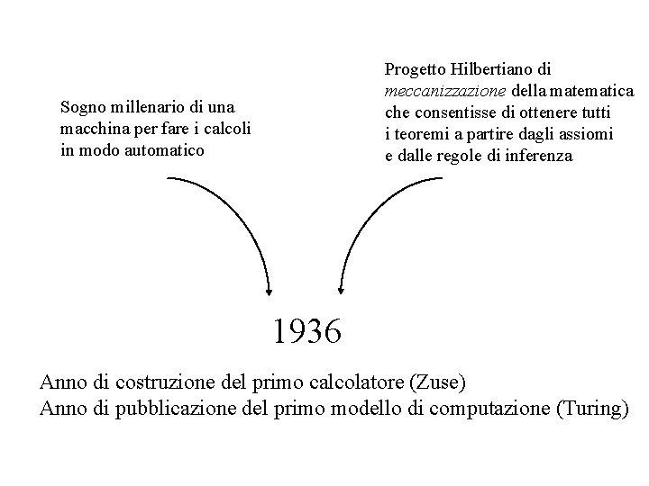Progetto Hilbertiano di meccanizzazione della matematica che consentisse di ottenere tutti i teoremi a