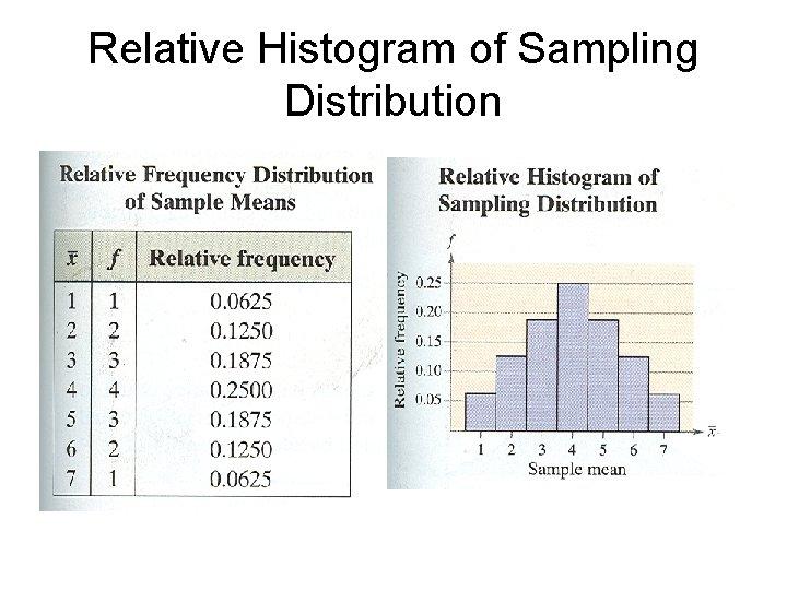 Relative Histogram of Sampling Distribution