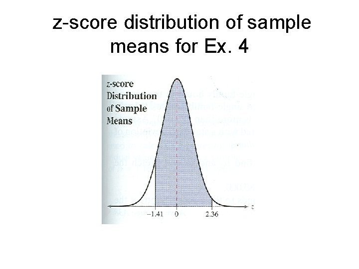z-score distribution of sample means for Ex. 4