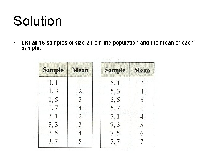 Solution • List all 16 samples of size 2 from the population and the