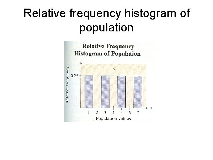 Relative frequency histogram of population