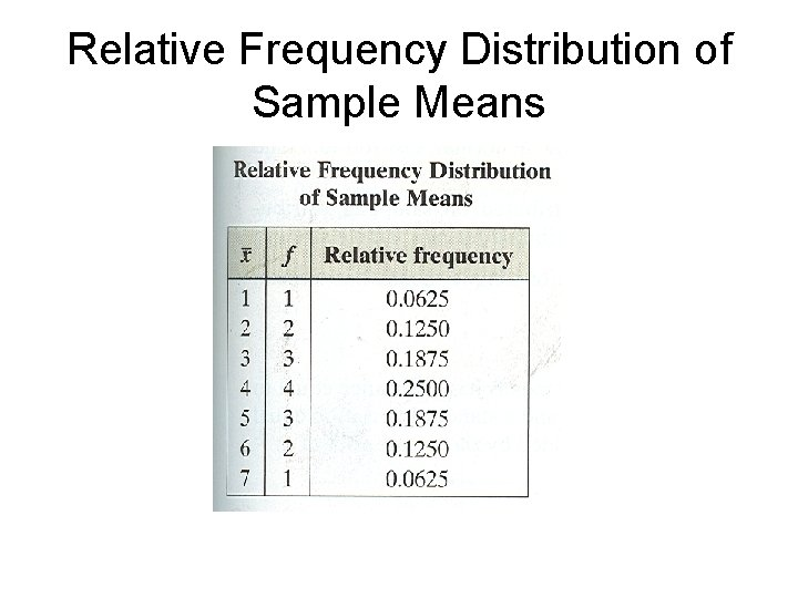 Relative Frequency Distribution of Sample Means
