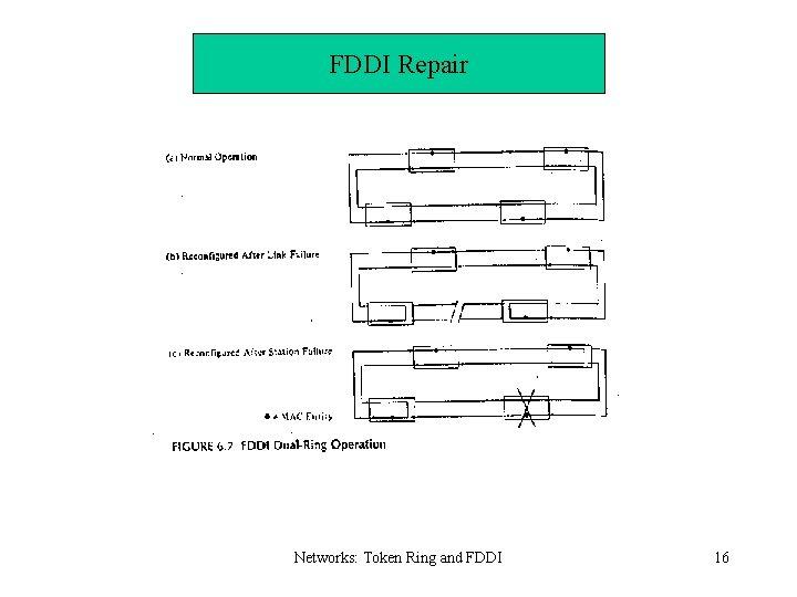 FDDI Repair Networks: Token Ring and FDDI 16