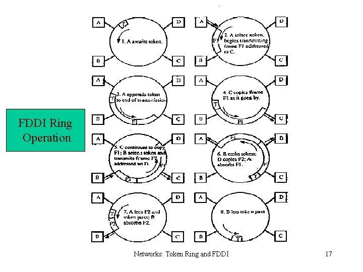 FDDI Ring Operation Networks: Token Ring and FDDI 17