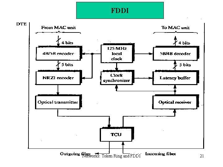 FDDI Networks: Token Ring and FDDI 21
