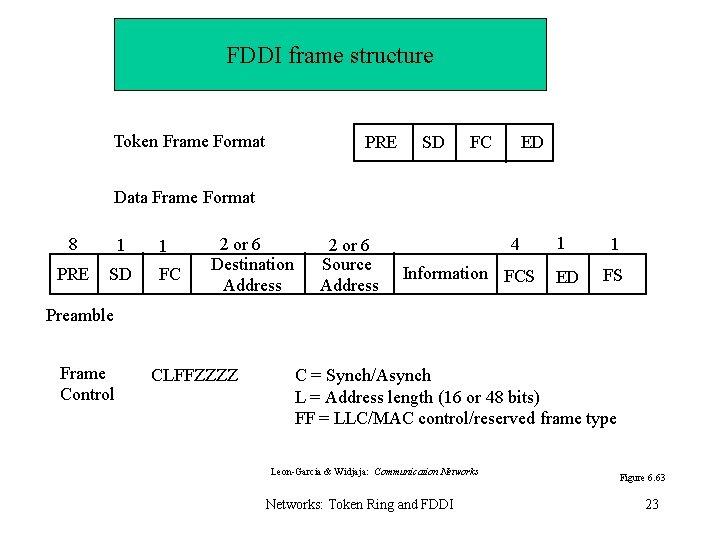 FDDI frame structure Token Frame Format PRE SD FC ED Data Frame Format 8