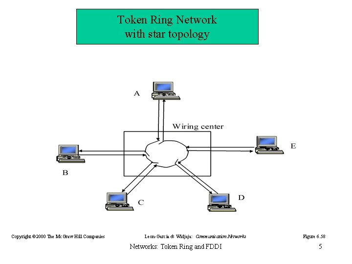 Token Ring Network with star topology Copyright © 2000 The Mc. Graw Hill Companies