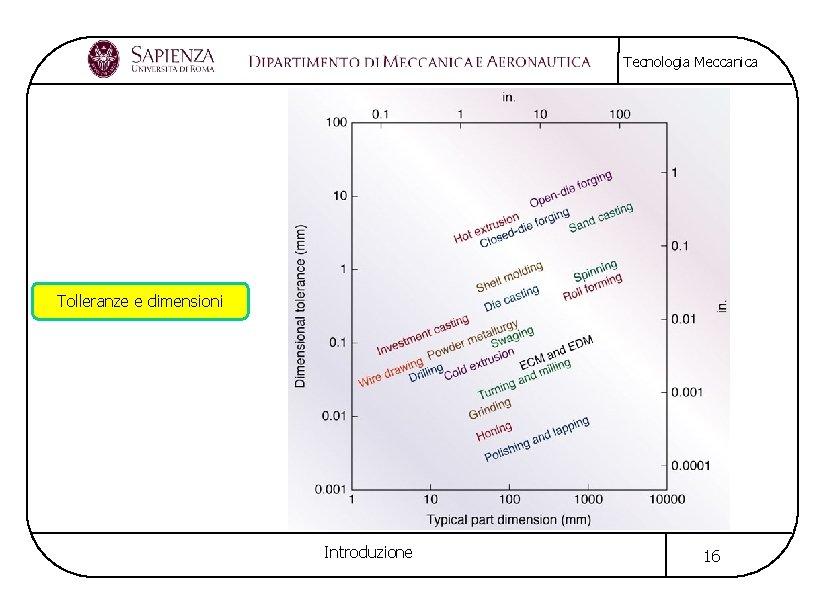 Tecnologia Meccanica Tolleranze e dimensioni Introduzione 16