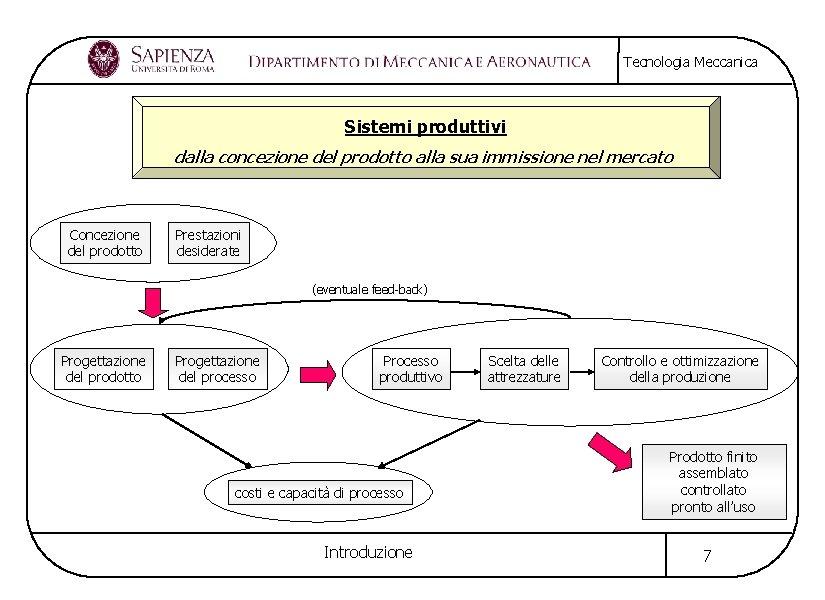 Tecnologia Meccanica Sistemi produttivi dalla concezione del prodotto alla sua immissione nel mercato Concezione