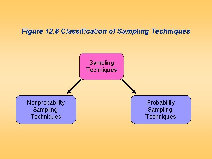 Figure 12. 6 Classification of Sampling Techniques Nonprobability Sampling Techniques Probability Sampling Techniques