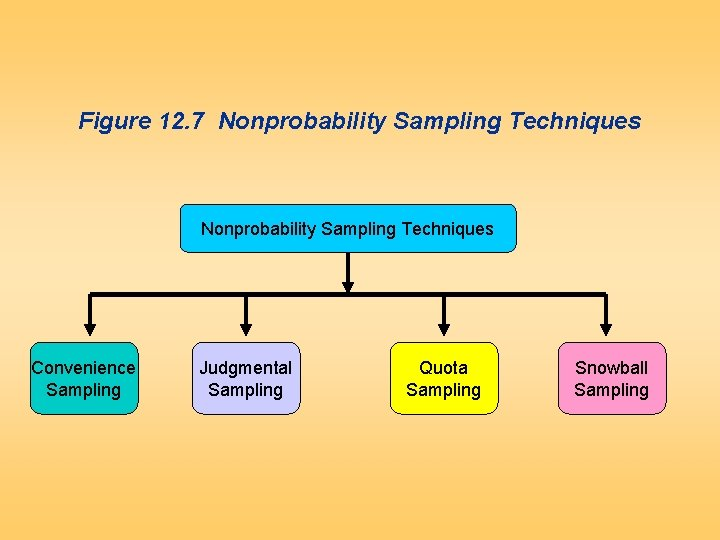 Figure 12. 7 Nonprobability Sampling Techniques Convenience Sampling Judgmental Sampling Quota Sampling Snowball Sampling