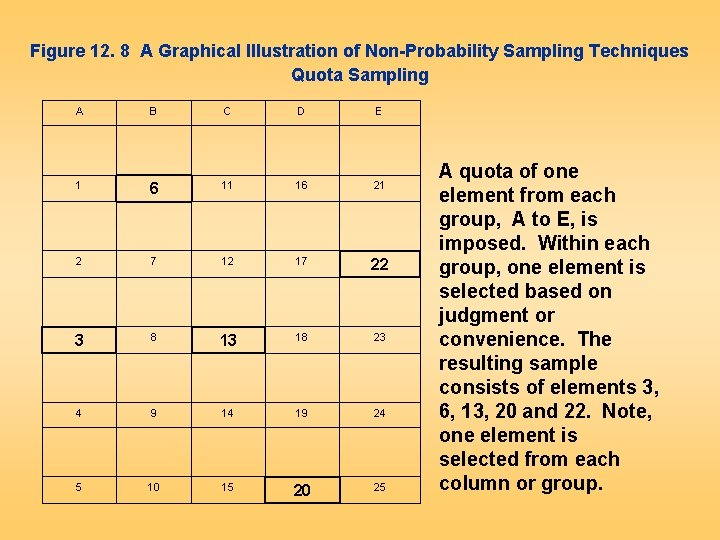 Figure 12. 8 A Graphical Illustration of Non-Probability Sampling Techniques Quota Sampling A B