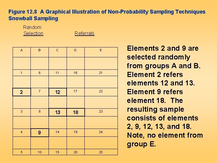 Figure 12. 8 A Graphical Illustration of Non-Probability Sampling Techniques Snowball Sampling Random Selection