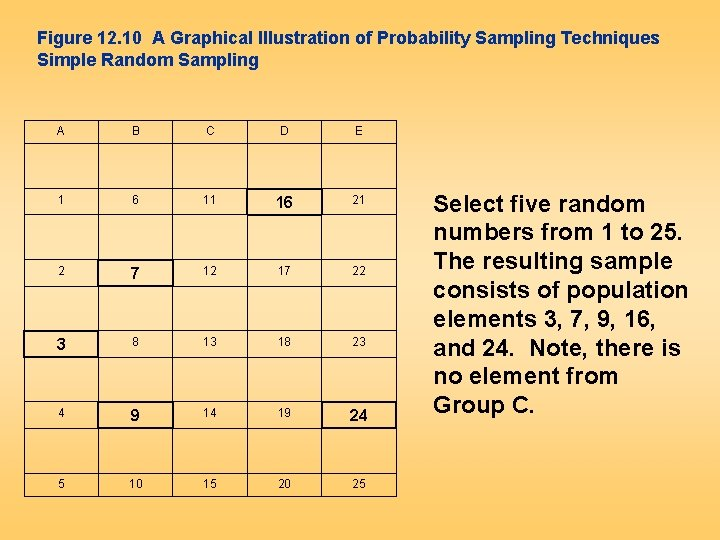Figure 12. 10 A Graphical Illustration of Probability Sampling Techniques Simple Random Sampling A