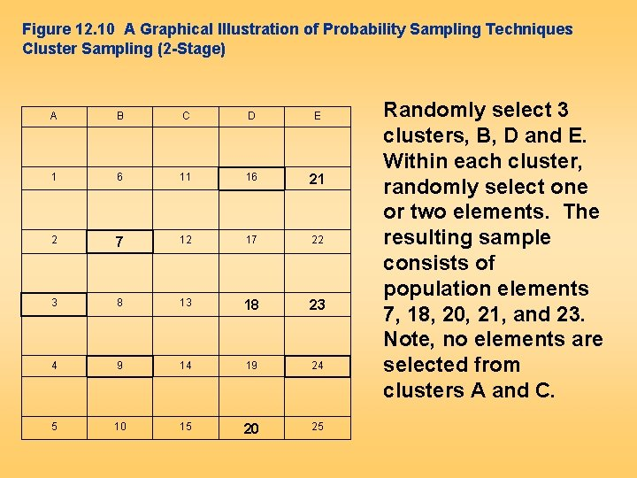 Figure 12. 10 A Graphical Illustration of Probability Sampling Techniques Cluster Sampling (2 -Stage)