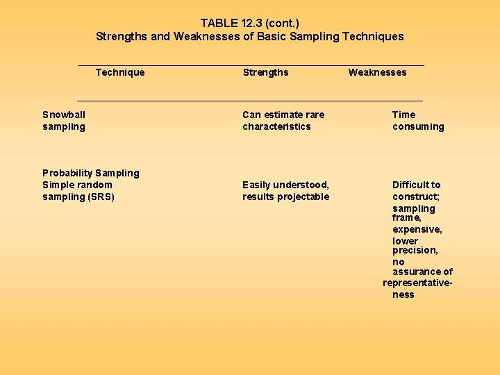 TABLE 12. 3 (cont. ) Strengths and Weaknesses of Basic Sampling Techniques ________________________________ Technique