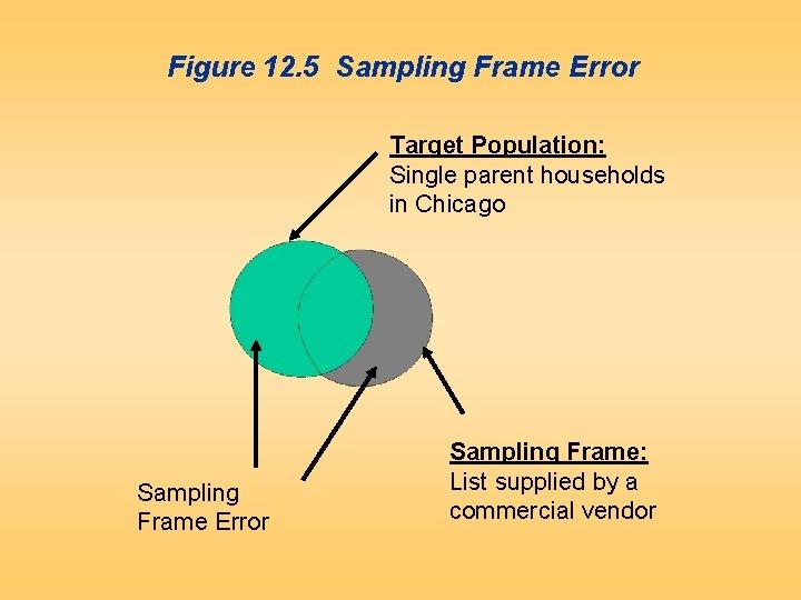 Figure 12. 5 Sampling Frame Error Target Population: Single parent households in Chicago Sampling