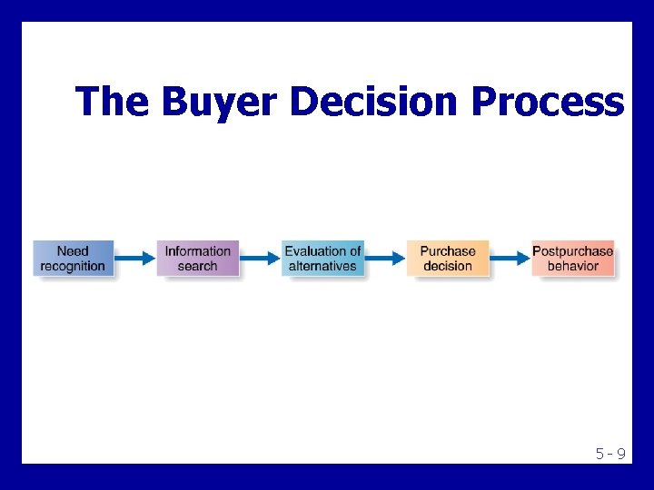 The Buyer Decision Process 5 -9