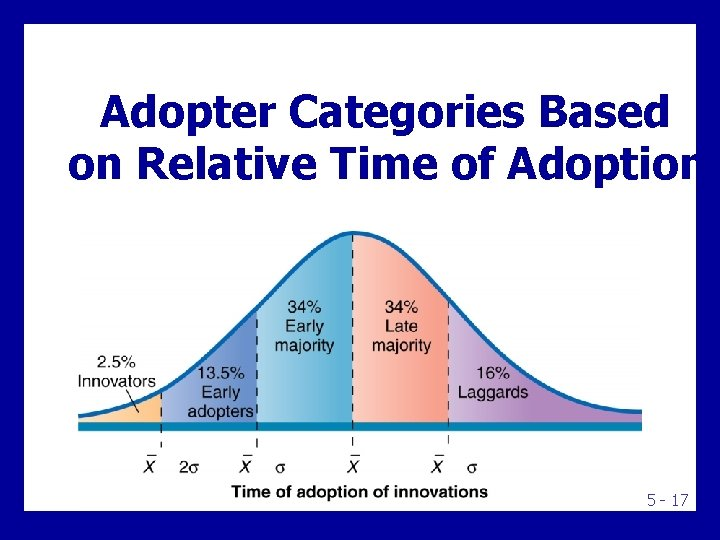 Adopter Categories Based on Relative Time of Adoption 5 - 17