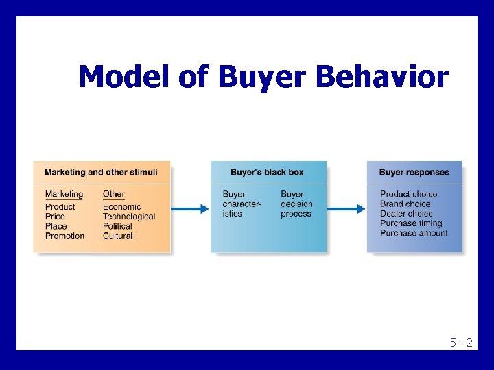 Model of Buyer Behavior 5 -2