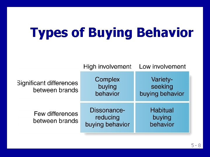 Types of Buying Behavior 5 -8