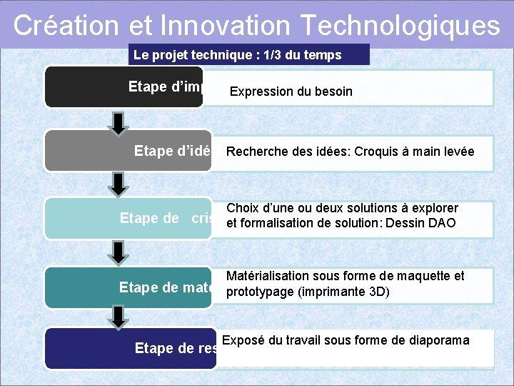 Création et Innovation Technologiques Le projet technique : 1/3 du temps Etape d'imprégnation Expression