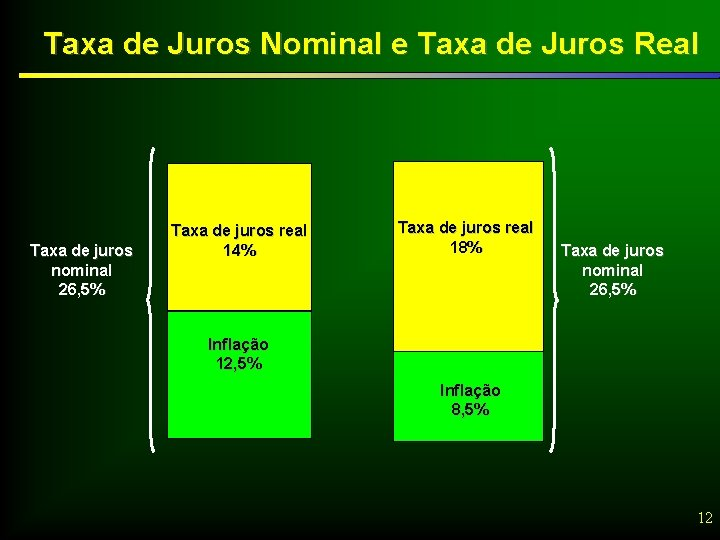 Taxa de Juros Nominal e Taxa de Juros Real Taxa de juros nominal 26,
