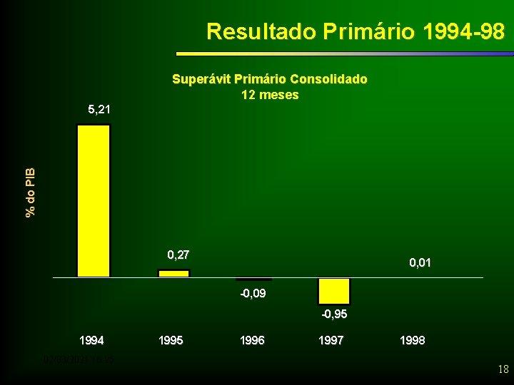 Resultado Primário 1994 -98 Superávit Primário Consolidado 12 meses % do PIB 5, 21