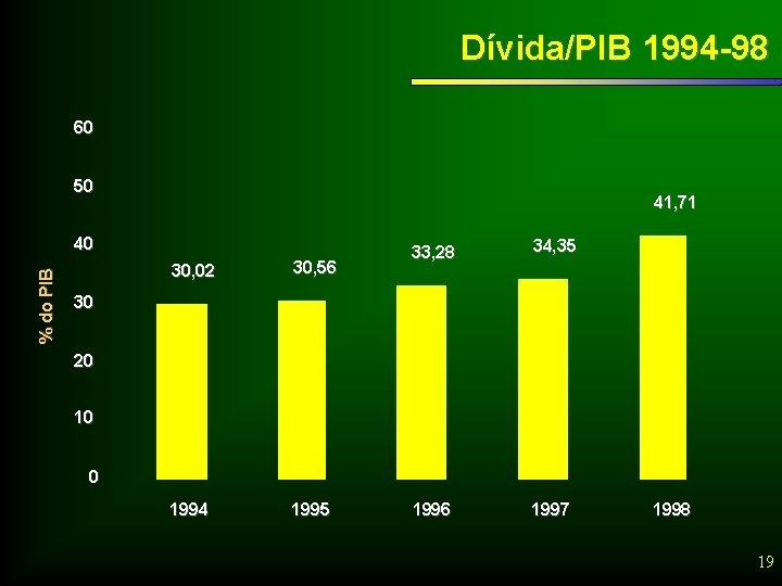 Dívida/PIB 1994 -98 60 50 41, 71 % do PIB 40 30, 02 30,