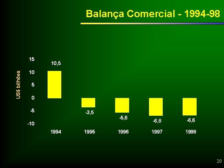 Balança Comercial - 1994 -98 US$ bilhões 15 10, 5 10 5 0 -5